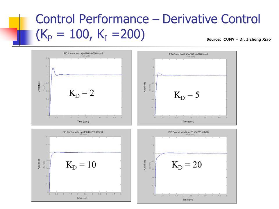 K D = 5 K D = 20 K D = 10 K D = 2 Control Performance – Derivative Control (K P = 100, K I =200) Source: CUNY – Dr. Jizhong Xiao