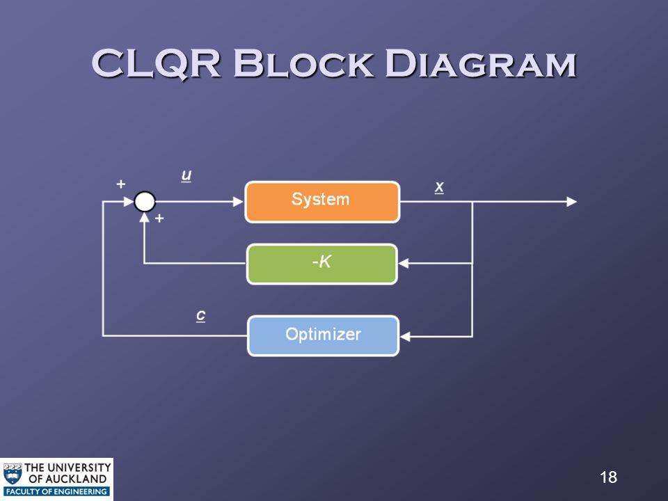18 CLQR Block Diagram