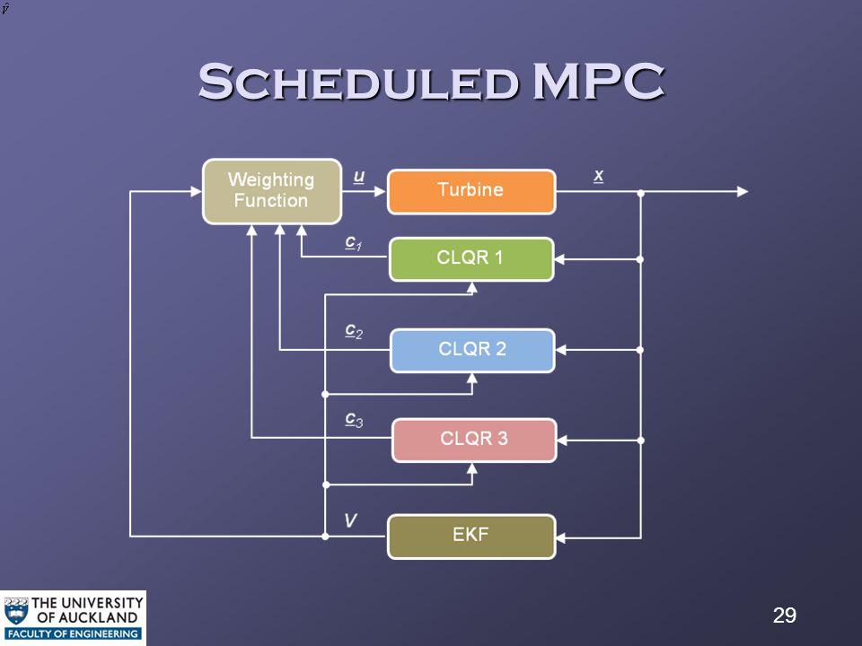 29 Scheduled MPC
