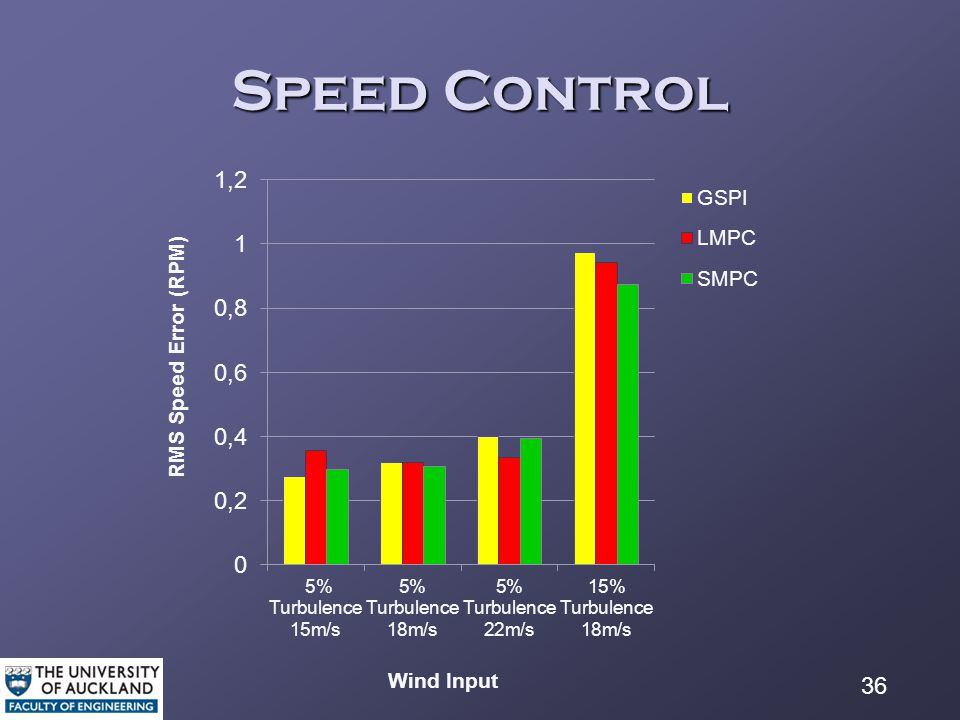 36 Speed Control