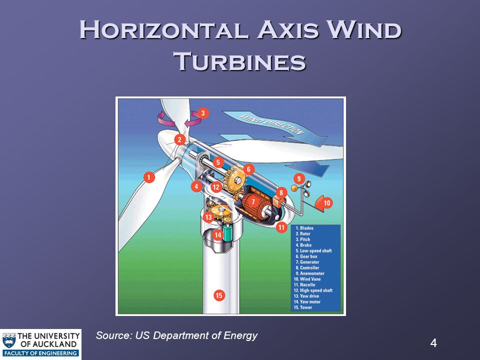 4 Horizontal Axis Wind Turbines Source: US Department of Energy