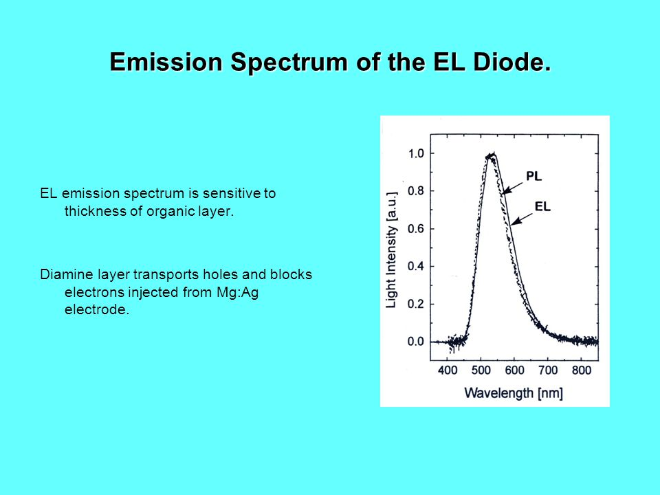 Emission Spectrum of the EL Diode.EL emission spectrum is sensitive to thickness of organic layer.