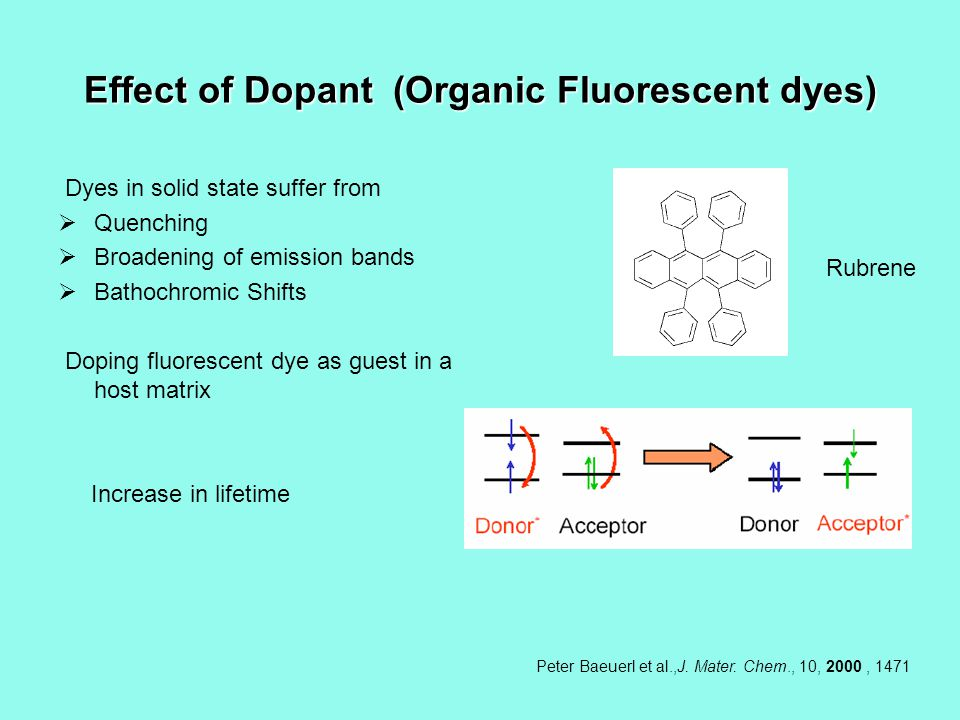 Effect of Dopant (Organic Fluorescent dyes) Dyes in solid state suffer from Quenching Broadening of emission bands Bathochromic Shifts Doping fluorescent dye as guest in a host matrix Increase in lifetime Peter Baeuerl et al.,J.