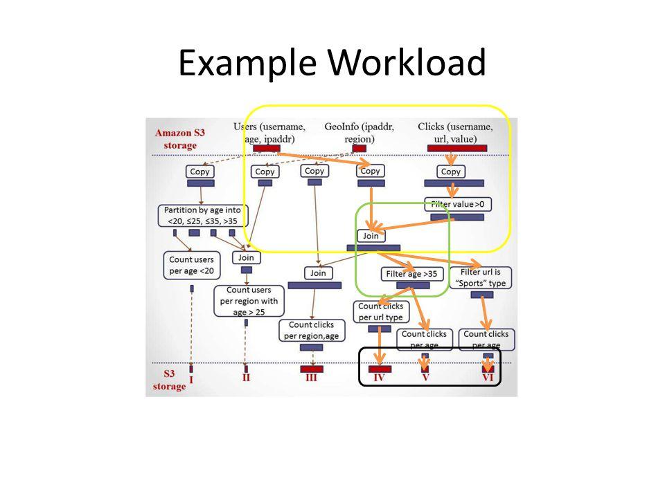Example Workload