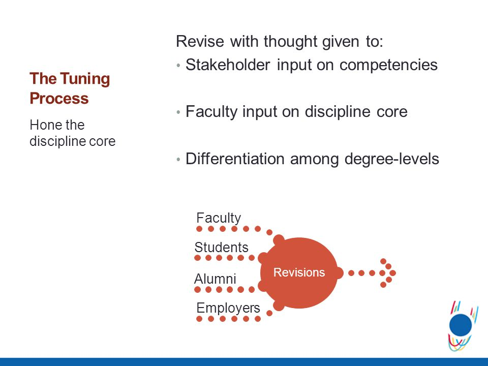 The Tuning Process Revise with thought given to: Stakeholder input on competencies Faculty input on discipline core Differentiation among degree-level
