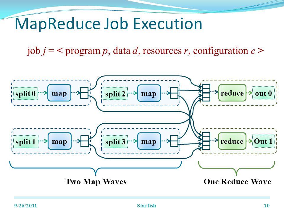 MapReduce Job Execution 9/26/201110 split 0 map out 0 reduce Two Map WavesOne Reduce Wave split 2 map split 1 map split 3 map Out 1 reduce job j = Starfish