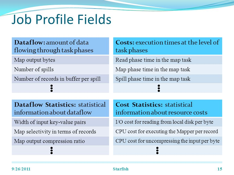 Job Profile Fields Dataflow: amount of data flowing through task phases Map output bytes Number of spills Number of records in buffer per spill 9/26/201115 Costs: execution times at the level of task phases Read phase time in the map task Map phase time in the map task Spill phase time in the map task Dataflow Statistics: statistical information about dataflow Width of input key-value pairs Map selectivity in terms of records Map output compression ratio Cost Statistics: statistical information about resource costs I/O cost for reading from local disk per byte CPU cost for executing the Mapper per record CPU cost for uncompressing the input per byte Starfish
