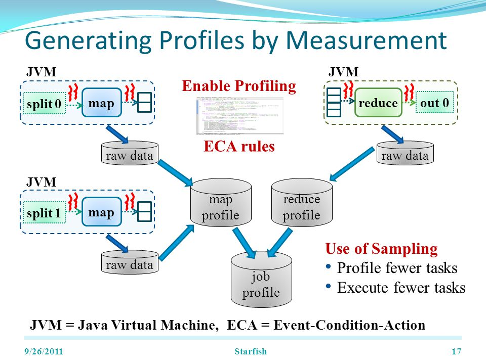 Generating Profiles by Measurement 9/26/201117 split 0 map out 0 reduce split 1 map raw data map profile reduce profile job profile Use of Sampling Profile fewer tasks Execute fewer tasks JVM = Java Virtual Machine, ECA = Event-Condition-Action JVM Enable Profiling ECA rules Starfish