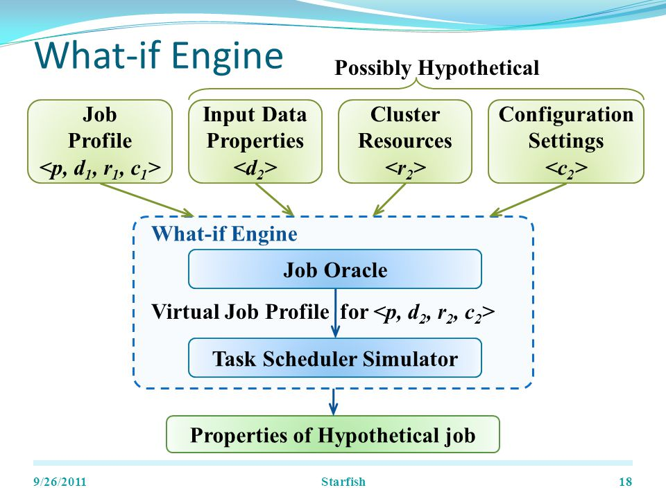 What-if Engine Job Oracle Virtual Job Profile for What-if Engine 9/26/201118 Task Scheduler Simulator Job Profile Properties of Hypothetical job Input Data Properties Cluster Resources Configuration Settings Possibly Hypothetical Starfish