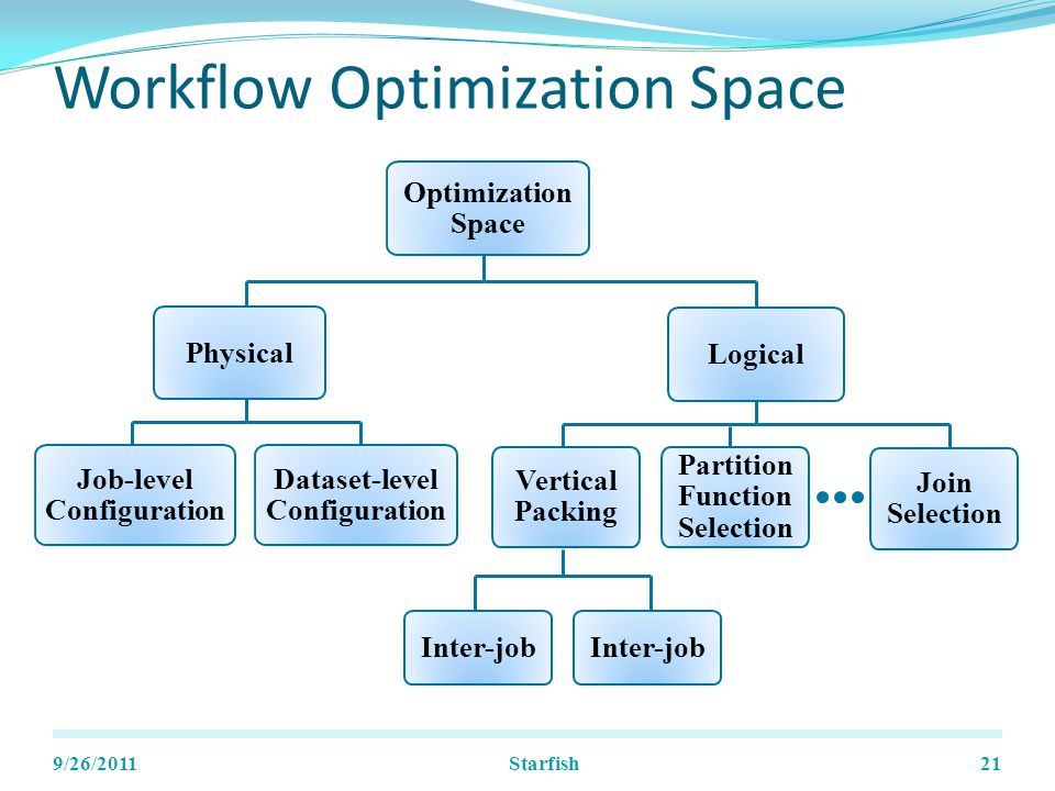 Workflow Optimization Space 9/26/201121 Job-level Configuration Dataset-level Configuration Physical Optimization Space Logical Join Selection Partition Function Selection Vertical Packing Inter-job Starfish