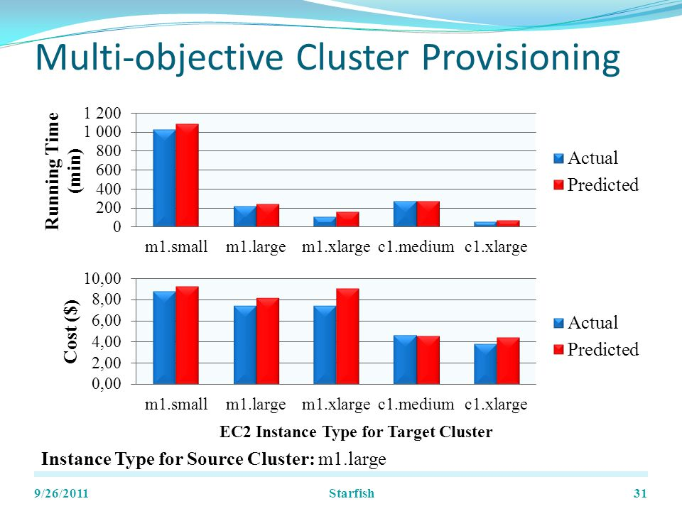 Multi-objective Cluster Provisioning 9/26/201131 Instance Type for Source Cluster: m1.large Starfish