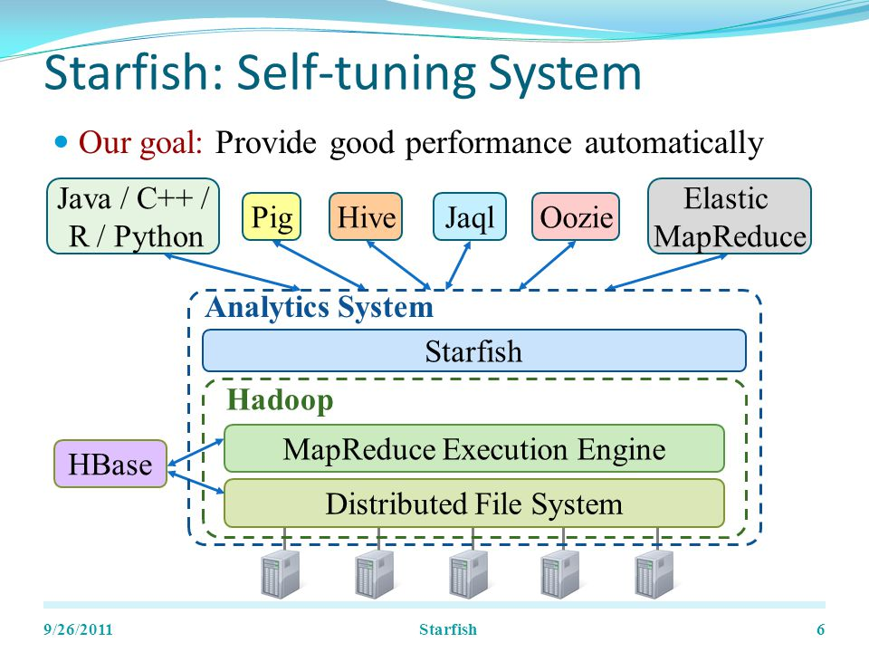 Our goal: Provide good performance automatically Starfish: Self-tuning System 9/26/20116 MapReduce Execution Engine Distributed File System Hadoop Java / C++ / R / Python OozieHivePig Elastic MapReduce Jaql HBase Starfish Analytics System Starfish