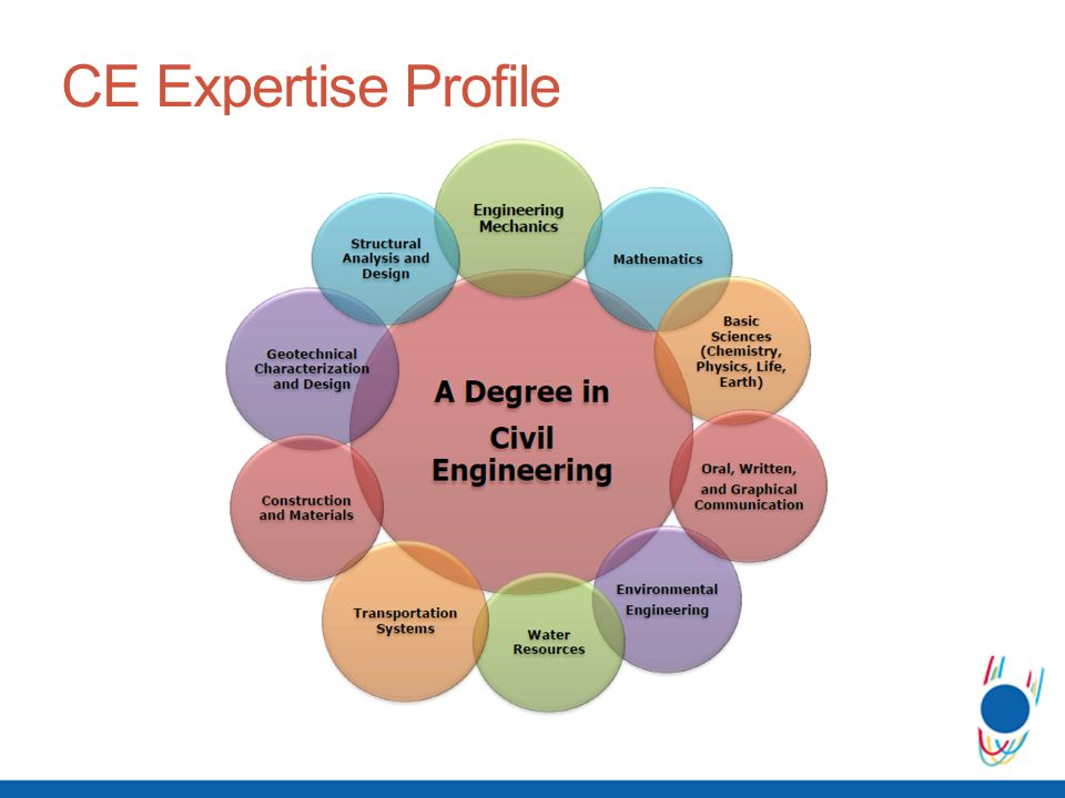 CE Expertise Profile