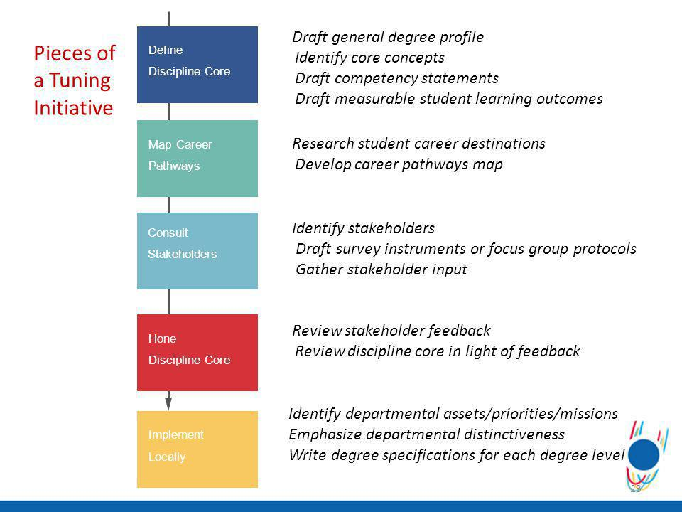 23 Define Discipline Core Map Career Pathways Consult Stakeholders Hone Discipline Core Implement Locally Draft general degree profile Identify core concepts Draft competency statements Draft measurable student learning outcomes Research student career destinations Develop career pathways map Identify stakeholders Draft survey instruments or focus group protocols Gather stakeholder input Review stakeholder feedback Review discipline core in light of feedback Identify departmental assets/priorities/missions Emphasize departmental distinctiveness Write degree specifications for each degree level Pieces of a Tuning Initiative