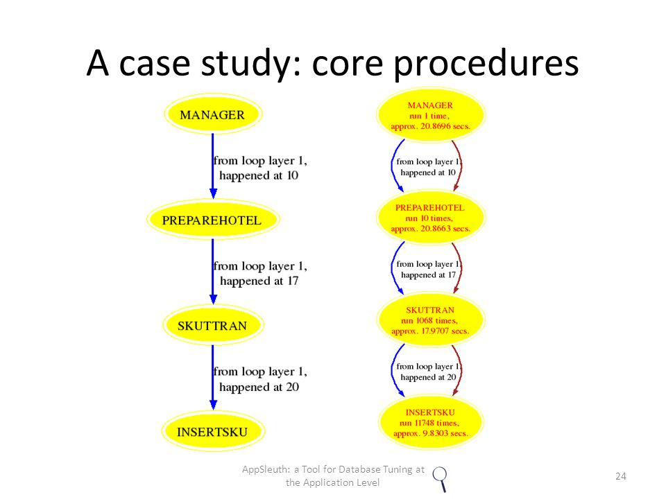 A case study: core procedures 24 AppSleuth: a Tool for Database Tuning at the Application Level