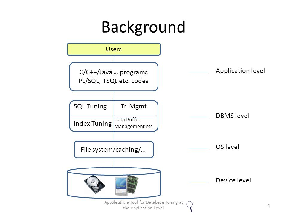 Background File system/caching/… SQL Tuning Tr. Mgmt Index Tuning Data Buffer Management etc.