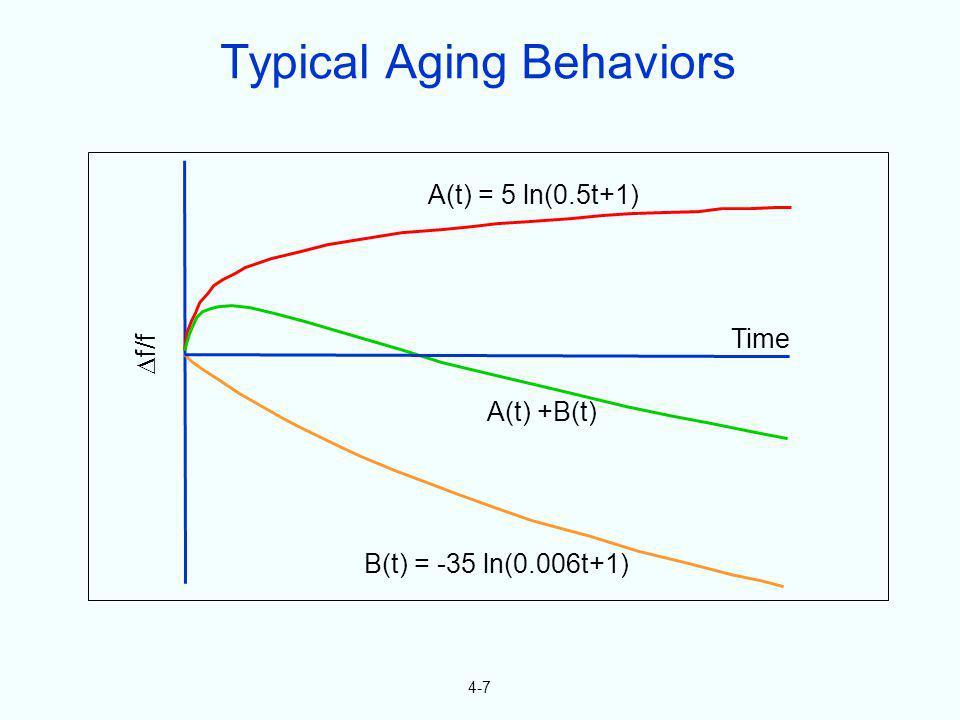 4-7 f/f A(t) = 5 ln(0.5t+1) Time A(t) +B(t) B(t) = -35 ln(0.006t+1) Typical Aging Behaviors