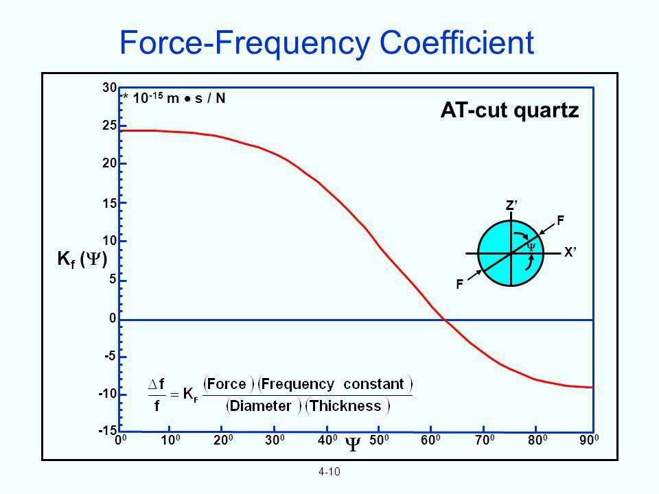 4-10 * 10 -15 m s / N AT-cut quartz Z F X F 30 25 20 15 10 5 0 -5 -10 -15 0 10 0 20 0 30 0 40 0 50 0 60 0 70 0 80 0 90 0 K f ( ) Force-Frequency Coeff
