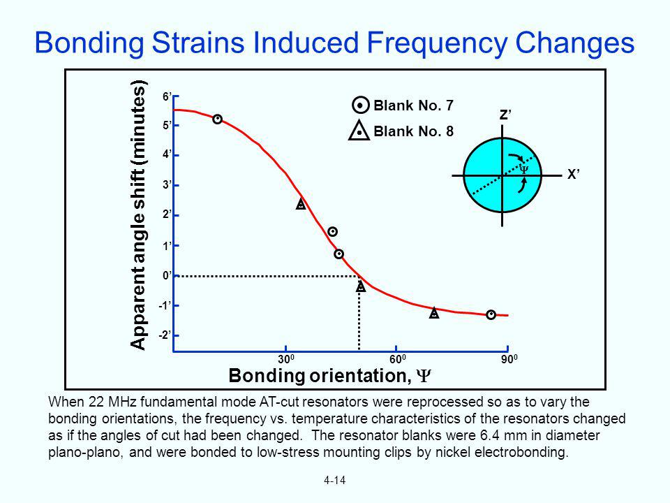 4-14 When 22 MHz fundamental mode AT-cut resonators were reprocessed so as to vary the bonding orientations, the frequency vs. temperature characteris