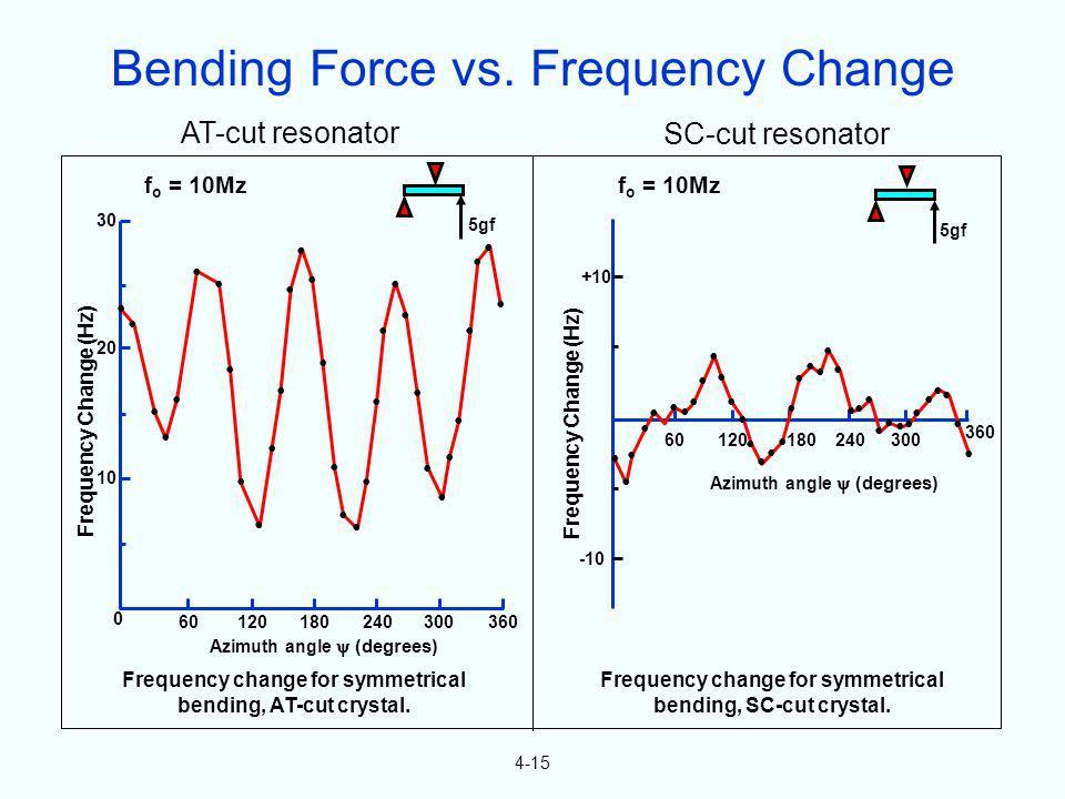 AT-cut resonator SC-cut resonator 4-15 5gf f o = 10Mz 5gf Frequency Change (Hz) 30 20 10 0 24012018060300360 24012018060300 360 +10 -10 Azimuth angle