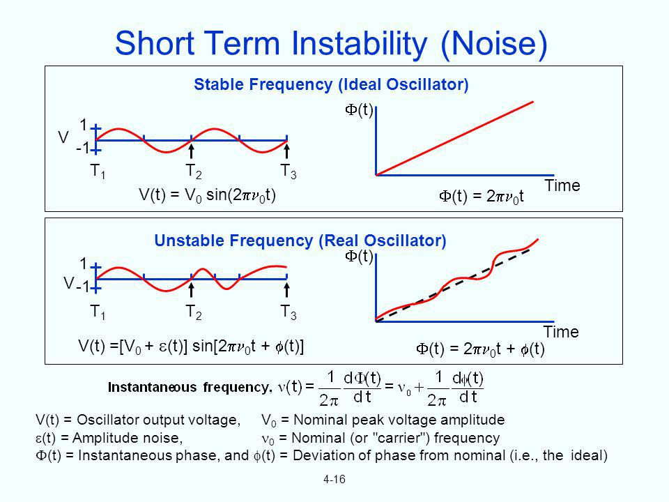 4-16 Stable Frequency (Ideal Oscillator) Unstable Frequency (Real Oscillator) Time (t) Time (t) V 1 T1T1 T2T2 T3T3 1 T1T1 T2T2 T3T3 V(t) = V 0 sin(2 0