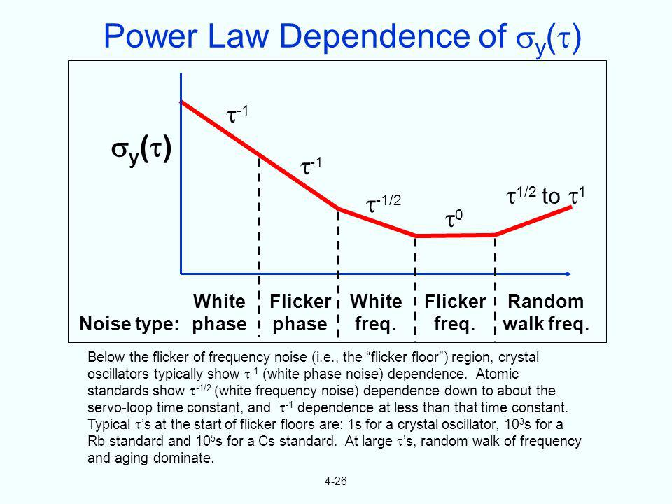 4-26 Below the flicker of frequency noise (i.e., the flicker floor) region, crystal oscillators typically show -1 (white phase noise) dependence. Atom