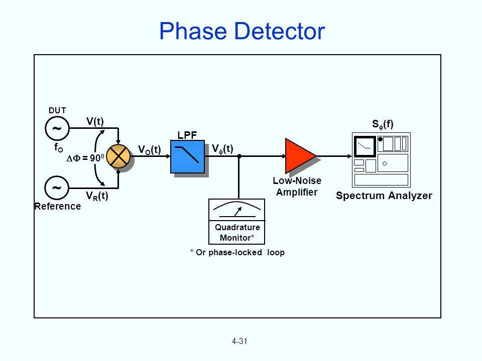 ~ ~ fOfO V(t) V R (t) = 90 0 V O (t) LPF Quadrature Monitor* * Or phase-locked loop V (t) Low-Noise Amplifier Spectrum Analyzer S (f) Reference DUT 4-