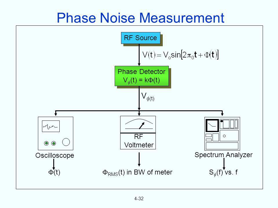 4-32 RF Source Phase Detector V (t) = k (t) Phase Detector V (t) = k (t) V (t) RF Voltmeter Oscilloscope Spectrum Analyzer (t) RMS (t) in BW of meter