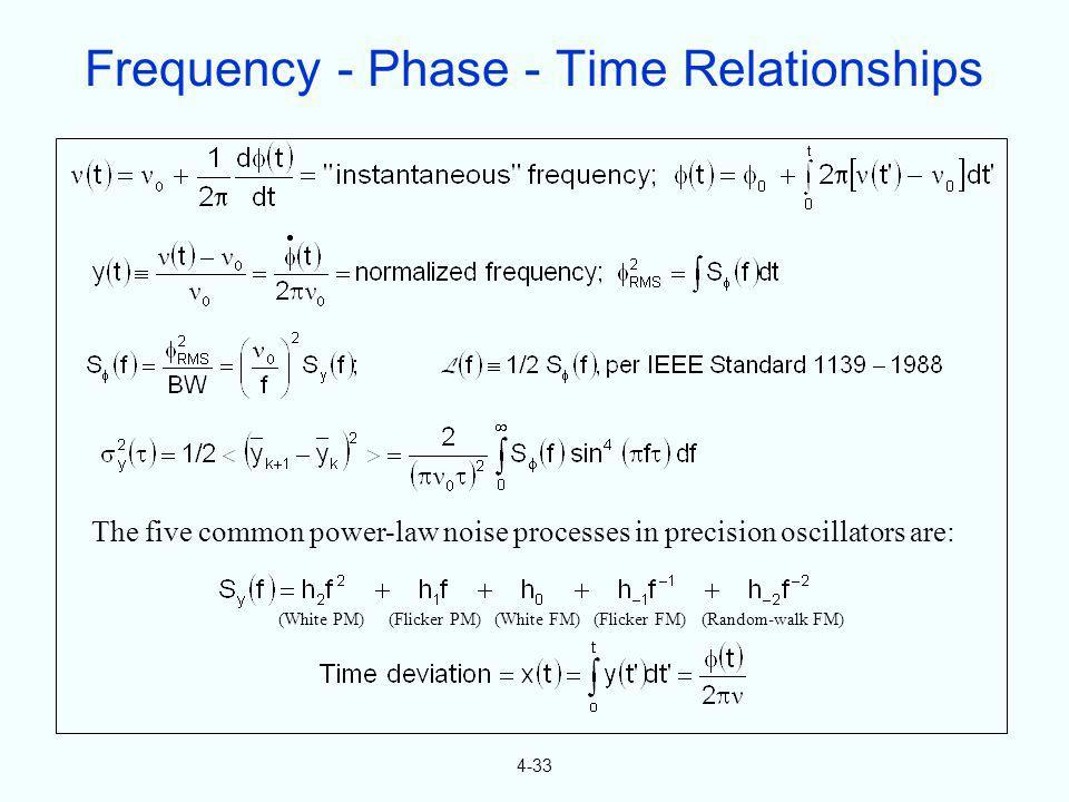 The five common power-law noise processes in precision oscillators are: (White PM)(Flicker PM)(White FM)(Flicker FM)(Random-walk FM) 4-33 Frequency -