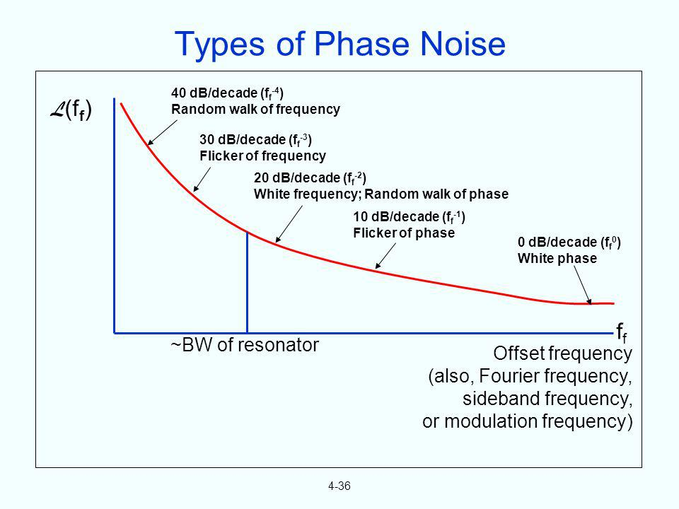 4-36 L (f f ) 40 dB/decade (f f -4 ) Random walk of frequency 30 dB/decade (f f -3 ) Flicker of frequency 20 dB/decade (f f -2 ) White frequency; Rand