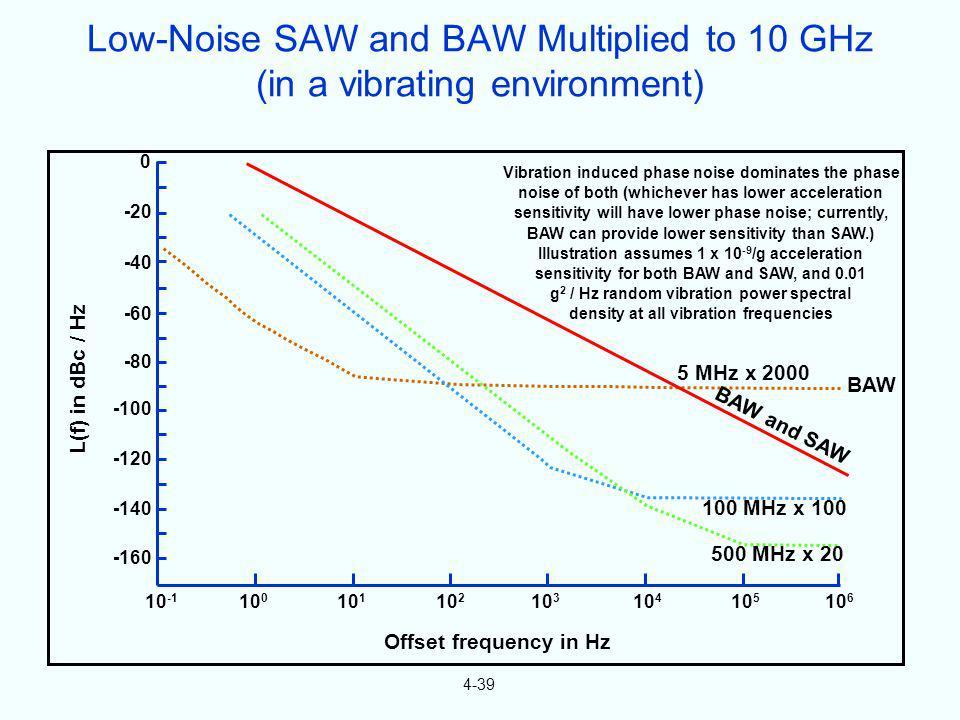4-39 0 -20 -40 -60 -80 -100 -120 -140 -160 10 -1 10 0 10 1 10 2 10 3 10 4 10 5 10 6 500 MHz x 20 100 MHz x 100 BAW and SAW 5 MHz x 2000 BAW Offset fre