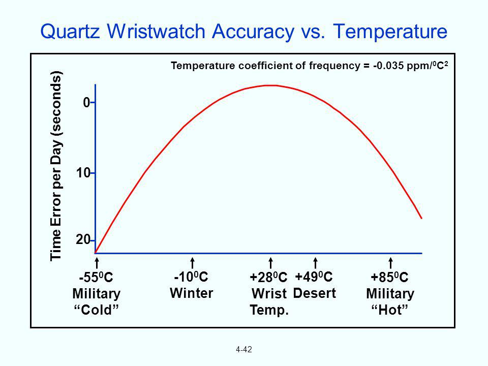 4-42 Temperature coefficient of frequency = -0.035 ppm/ 0 C 2 Time Error per Day (seconds) -55 0 C Military Cold -10 0 C Winter +28 0 C Wrist Temp. +4