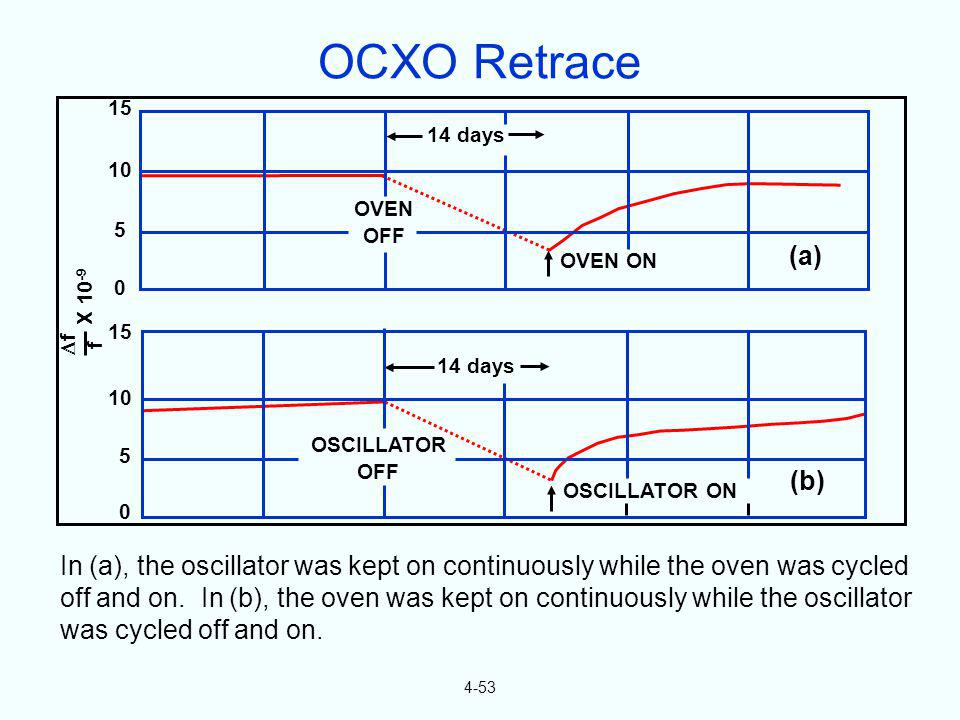4-53 In (a), the oscillator was kept on continuously while the oven was cycled off and on. In (b), the oven was kept on continuously while the oscilla