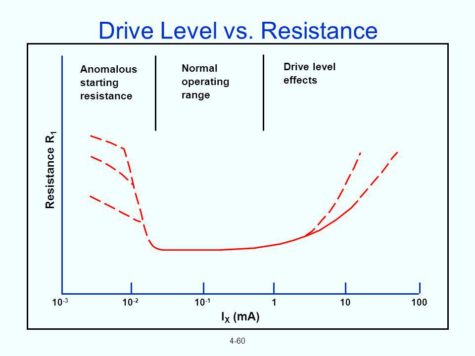 4-60 10 -3 10 -2 10 -1 110100 Resistance R 1 I X (mA) Anomalous starting resistance Normal operating range Drive level effects Drive Level vs. Resista
