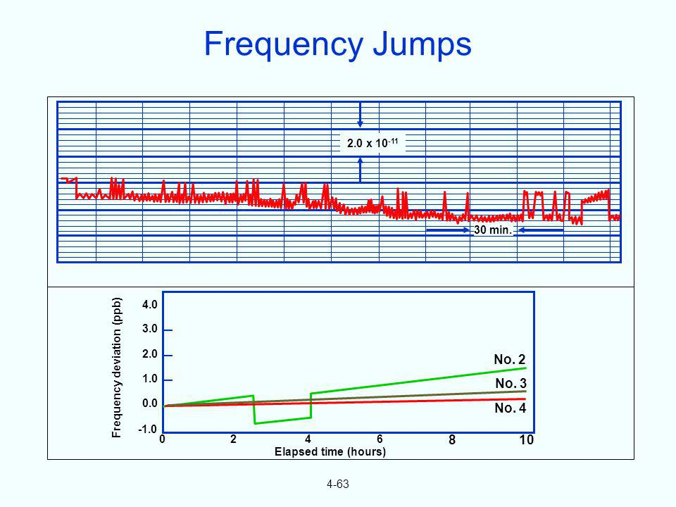 4-63 4.0 3.0 2.0 1.0 0.0 0246 810 No. 2 No. 3 No. 4 Frequency deviation (ppb) Elapsed time (hours) 2.0 x 10 -11 30 min. Frequency Jumps