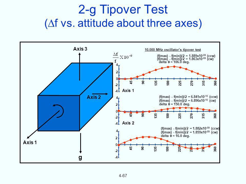 4-67 Axis 3 Axis 2 Axis 1 g 10.000 MHz oscillators tipover test (f(max) - f(min))/2 = 1.889x10 -09 (ccw) (f(max) - f(min))/2 = 1.863x10 -09 (cw) delta