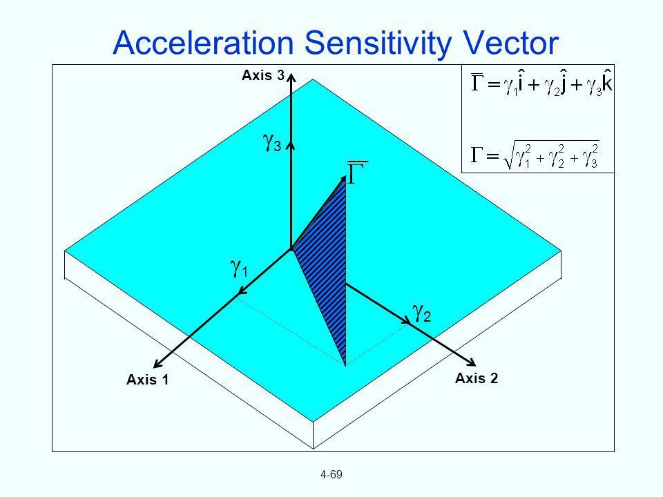 4-69 Axis 1 Axis 2 Axis 3 1 2 3 Acceleration Sensitivity Vector