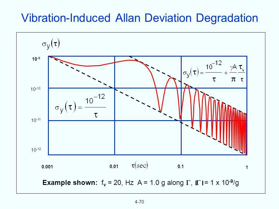 4-70 Example shown: f v = 20, Hz A = 1.0 g along, = 1 x 10 -9 /g 0.001 0.010.1 1 10 -9 10 -10 10 -11 10 -12 Vibration-Induced Allan Deviation Degradat