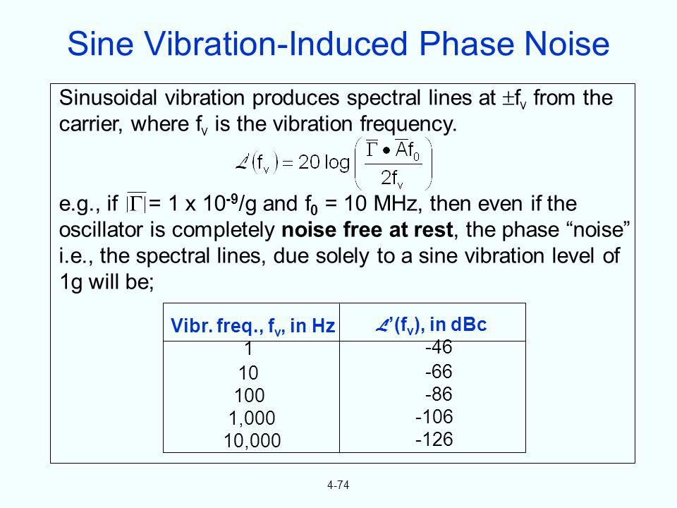 4-74 Sinusoidal vibration produces spectral lines at f v from the carrier, where f v is the vibration frequency. e.g., if = 1 x 10 -9 /g and f 0 = 10
