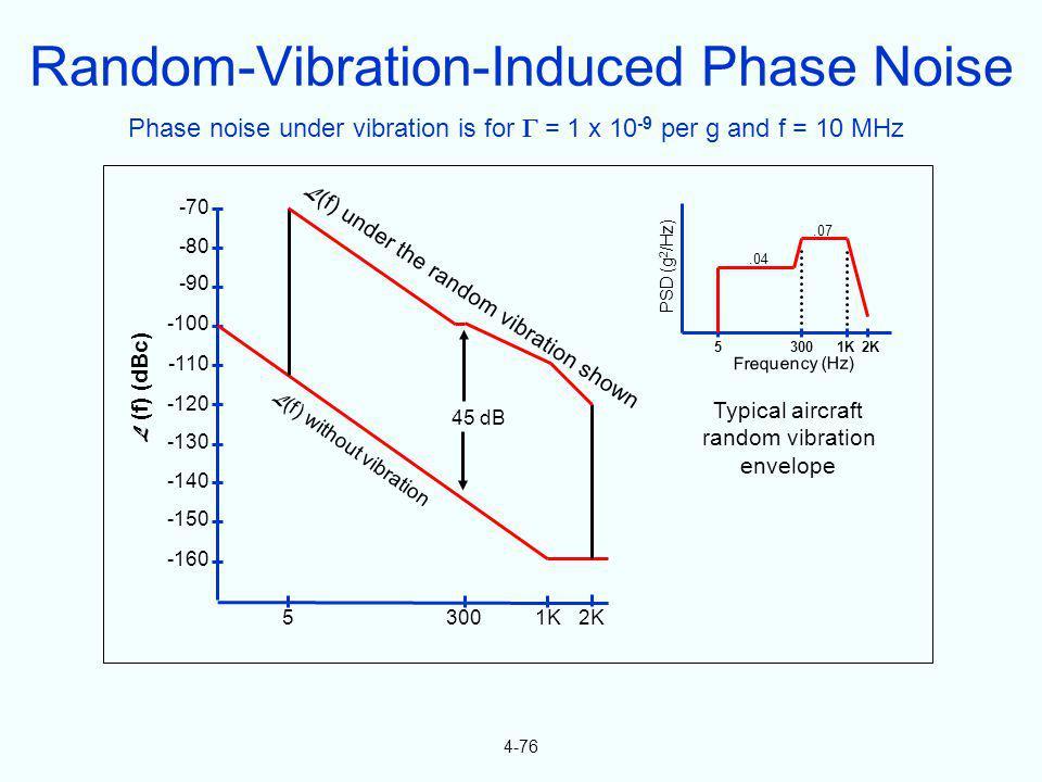 4-76 -70 -80 -90 -100 -110 -120 -130 -140 -150 -160 L (f) (dBc) 1K2K3005 45 dB L (f) without vibration L (f) under the random vibration shown 53001K2K