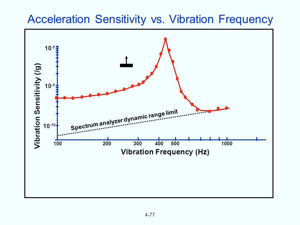 4-77 Spectrum analyzer dynamic range limit Vibration Sensitivity (/g) 10 -8 10 -9 10 -10 1002003004005001000 Vibration Frequency (Hz) Acceleration Sen