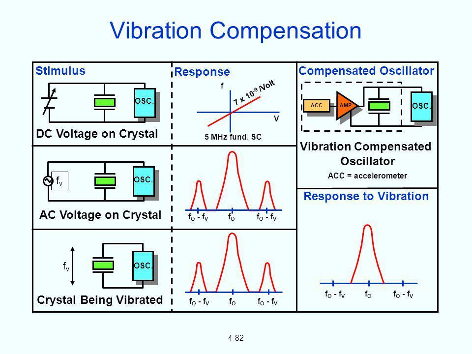 4-82 Stimulus OSC. DC Voltage on Crystal OSC. fvfv AC Voltage on Crystal OSC. fvfv Crystal Being Vibrated Response f 7 x 10 -9 /Volt V 5 MHz fund. SC