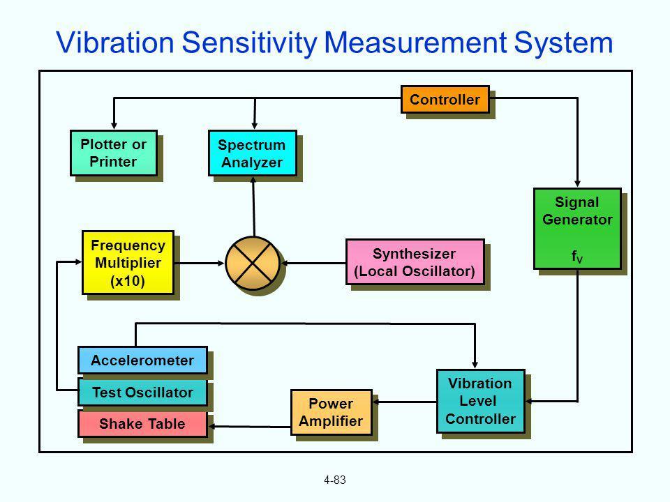 4-83 Controller Signal Generator f V Signal Generator f V Spectrum Analyzer Spectrum Analyzer Plotter or Printer Plotter or Printer Vibration Level Co