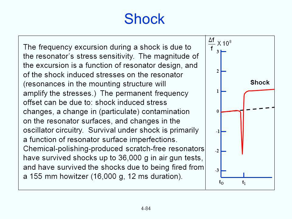 4-84 The frequency excursion during a shock is due to the resonators stress sensitivity. The magnitude of the excursion is a function of resonator des