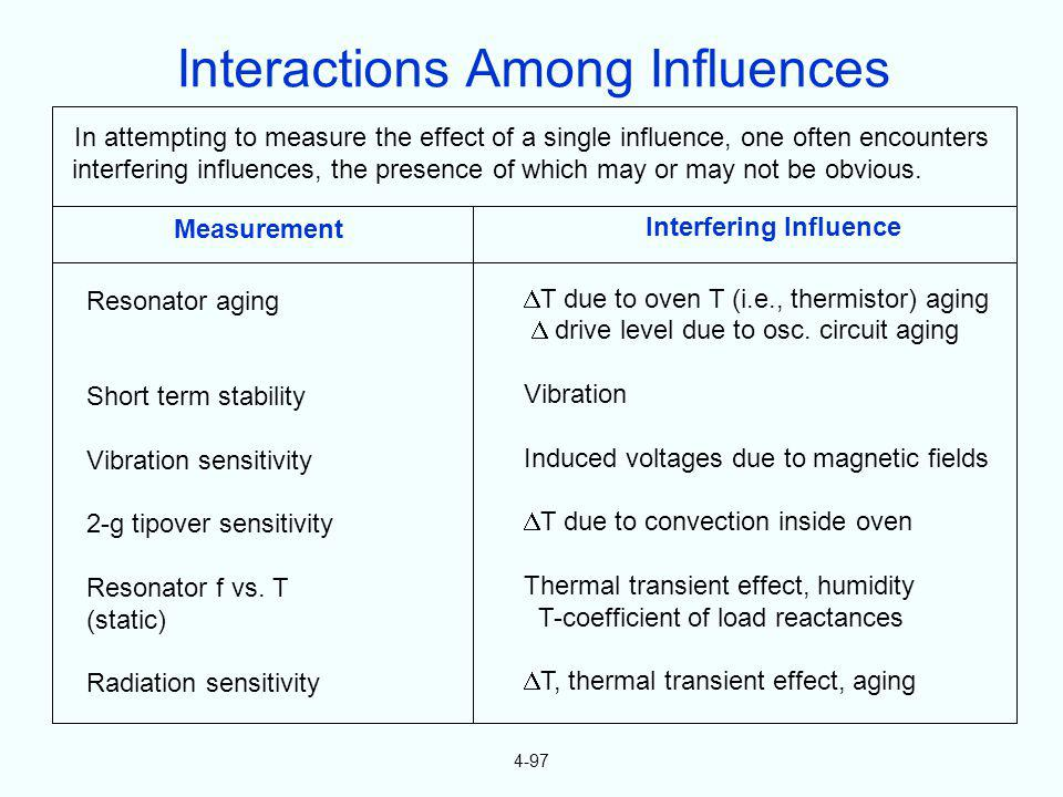 4-97 In attempting to measure the effect of a single influence, one often encounters interfering influences, the presence of which may or may not be o
