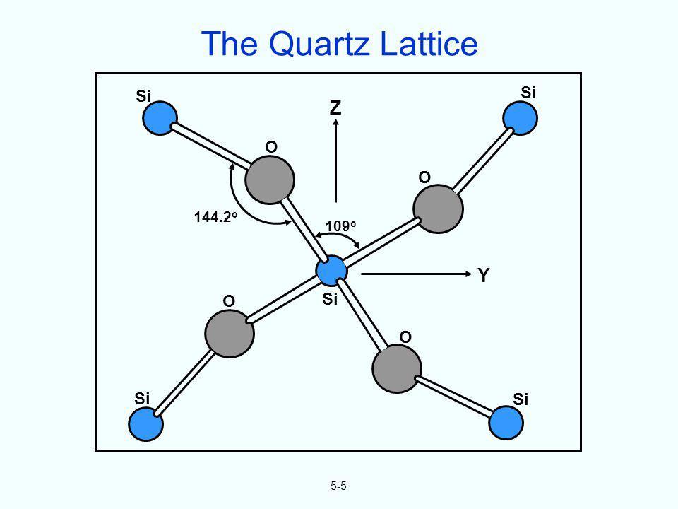5-5 Si O O O O 109 o Z Y 144.2 o The Quartz Lattice