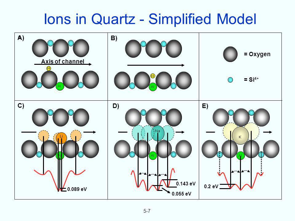 5-7 = Oxygen = Si 4+ Al H Axis of channel Al H Li 0.089 eV Al Na 0.143 eV 0.055 eV Al K 0.2 eV A) E)D) C) B) a Ions in Quartz - Simplified Model
