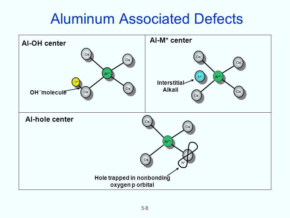 Ox H+H+ M+M+ Al 3+ Ox Al-OH center OH molecule Al-M + center Interstitial Alkali 5-8 Hole trapped in nonbonding oxygen p orbital h+h+ Al-hole center A