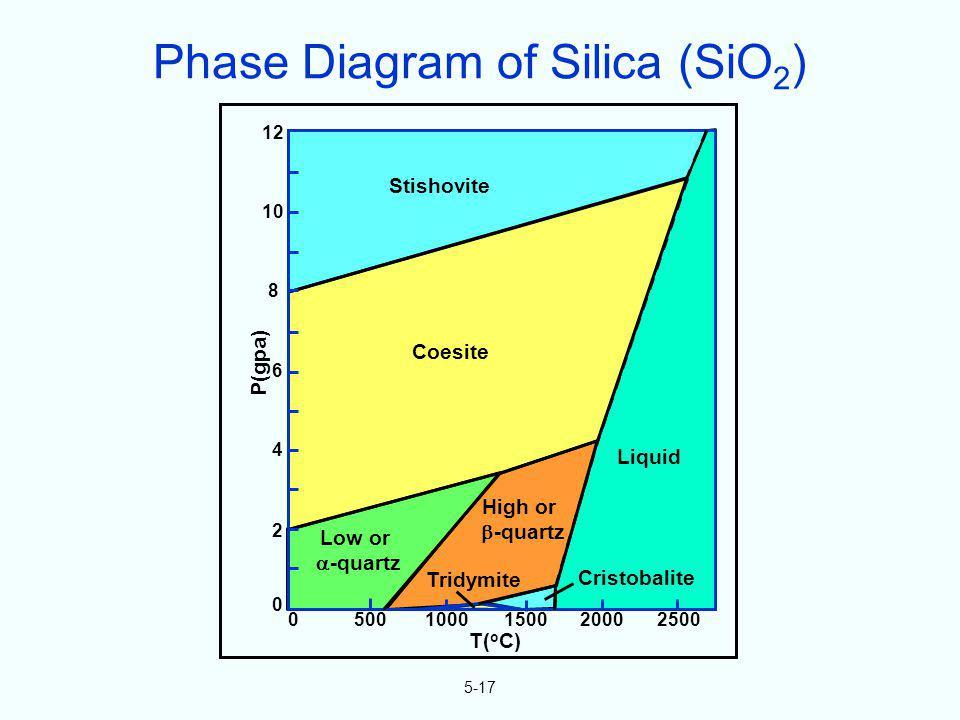 5-17 Low or -quartz High or -quartz Cristobalite Tridymite Liquid Coesite Stishovite P(gpa) 12 10 8 6 4 2 0 05001000150020002500 T( o C) Phase Diagram