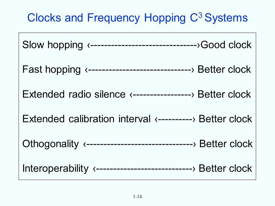 1-14 Slow hopping -------------------------------Good clock Fast hopping ------------------------------ Better clock Extended radio silence ----------